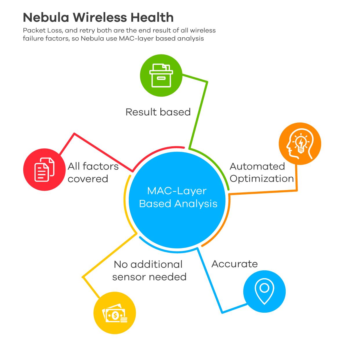 nebula-wireless-health.png