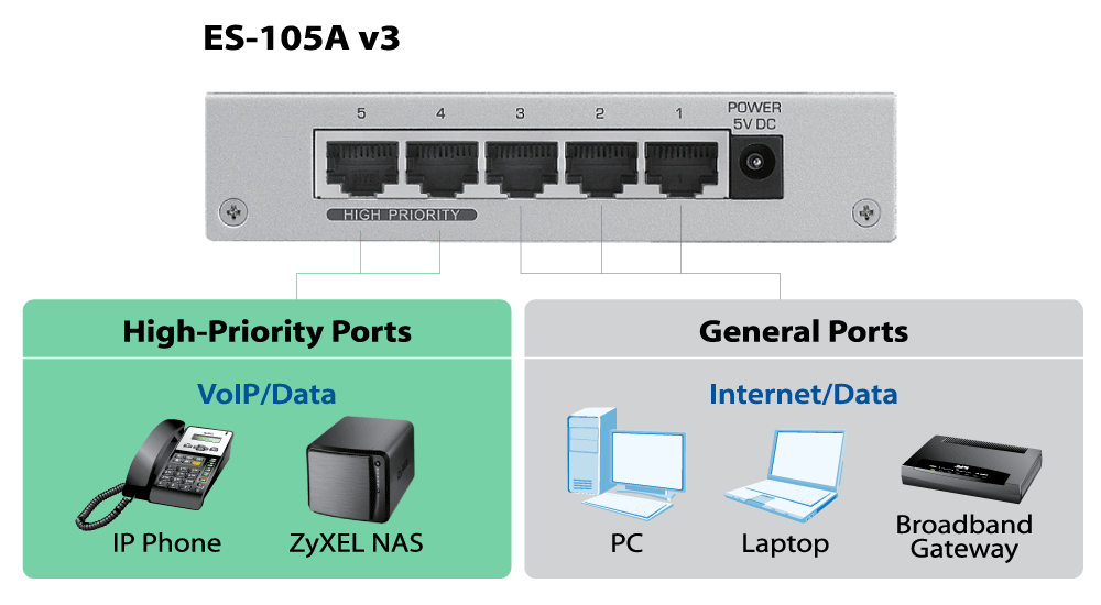 ES-105A v3, 5-Port Desktop Fast Ethernet Switch
