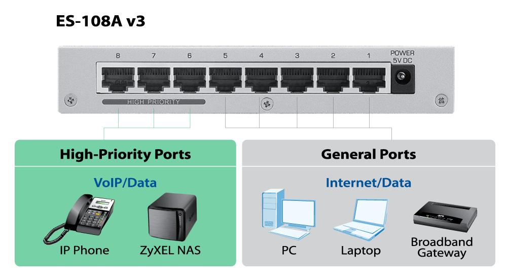ES-108A v3, 8-Port Desktop Fast Ethernet Switch