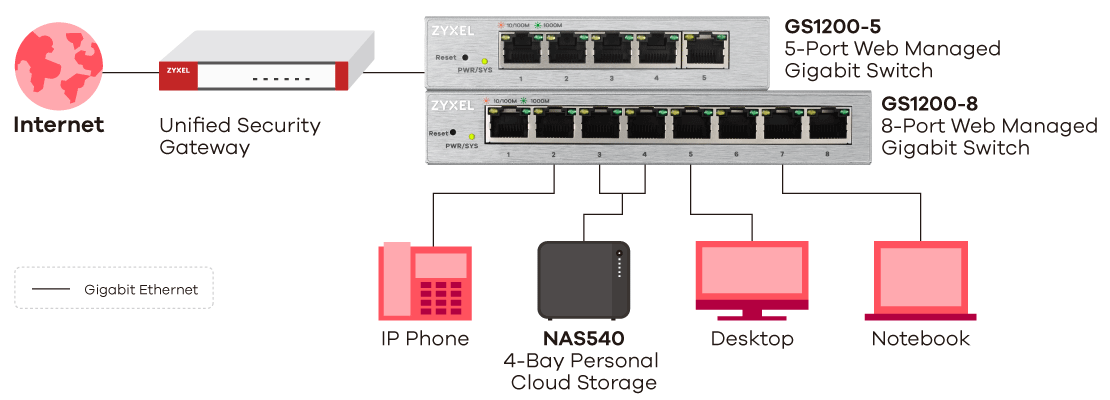 Switch 1200 Series, 5-Port/8-Port Web Managed Gigabit Switch