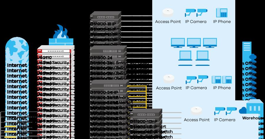 cisco wireless diagram gs1900 series 8 10 16 24 48 port gbe smart managed switch  gs1900 series 8 10 16 24 48 port gbe smart managed switch