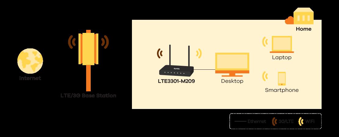 LTE3301-M209, LTE İç Yönlendirici