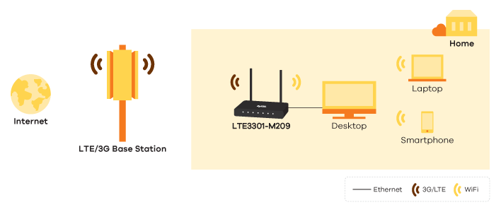 LTE3301-M209, LTE Indoor Router