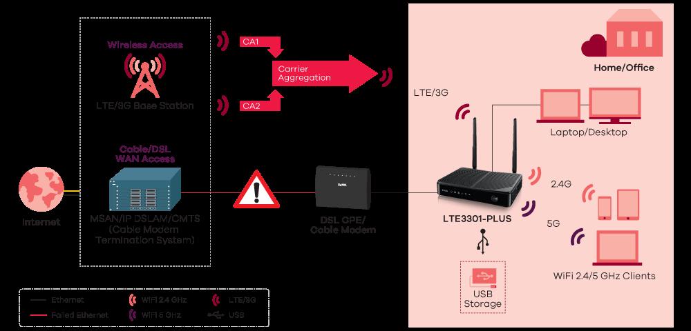 LTE3301-PLUS, 4G LTE-A Indoor Router