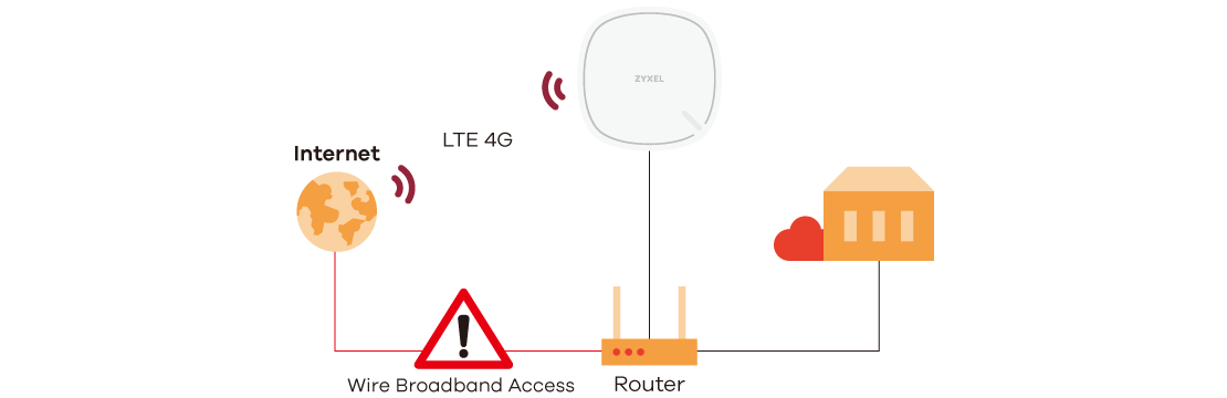 LTE3302 Series, 4G LTE Indoor Router/IAD