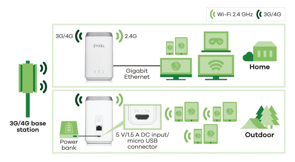 LTE4506-M606, 4G LTE-A HomeSpot Router