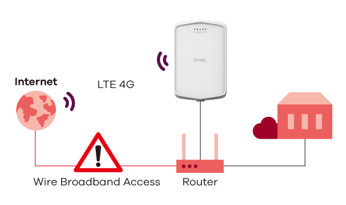 LTE7240-M403, LTE Outdoor Router