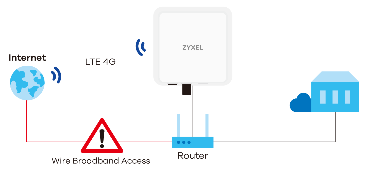 Lte7460 M608 4g Lte A Outdoor Router Zyxel For Cat 6 Cable Wiring To Diagram