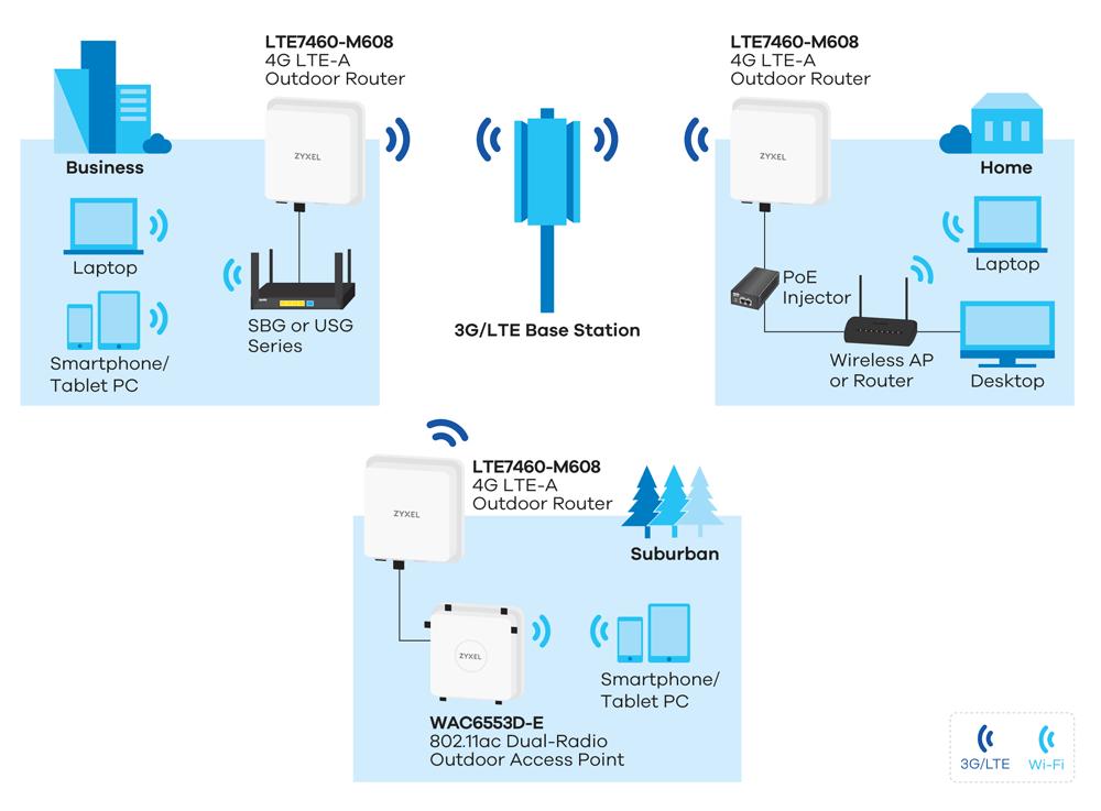 LTE7460M608 4G LTEA Outdoor    Router      Zyxel