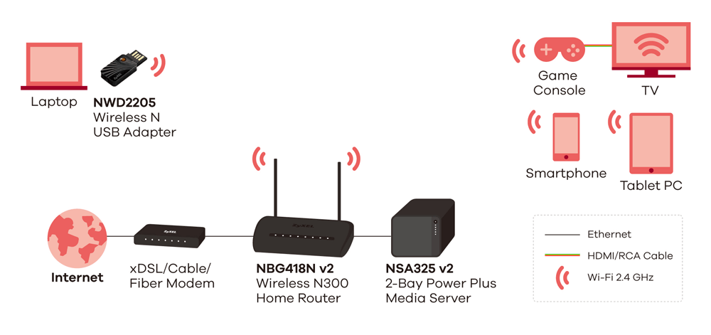 ZYXEL NBG-418N ROUTER WINDOWS DRIVER DOWNLOAD