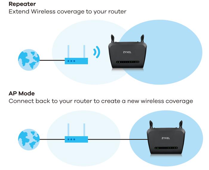 NBG6515 AC750 Dual-Band Wireless Gigabit Router | Zyxel