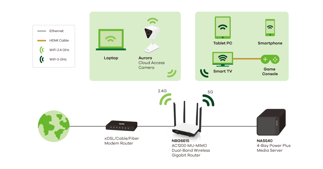 NBG6615, AC1200 MU-MIMO Dual-Band Wireless Gigabit Router