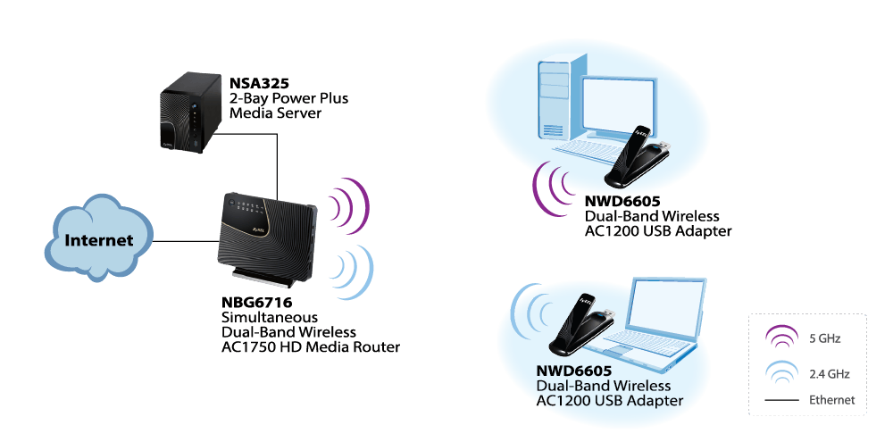 NWD6605, Dual-Band Wireless AC1200 USB Adapter