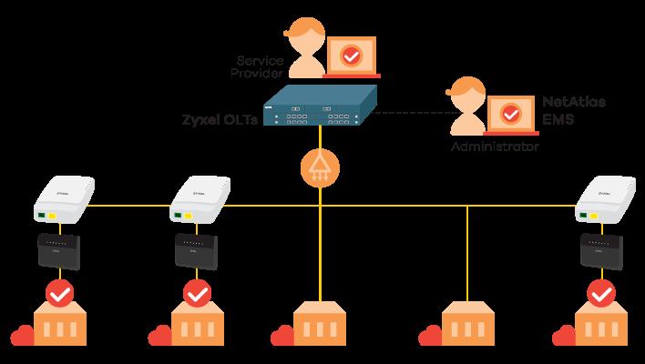PMG1005-T20B GPON SFU with 1-port GbE LAN | Zyxel