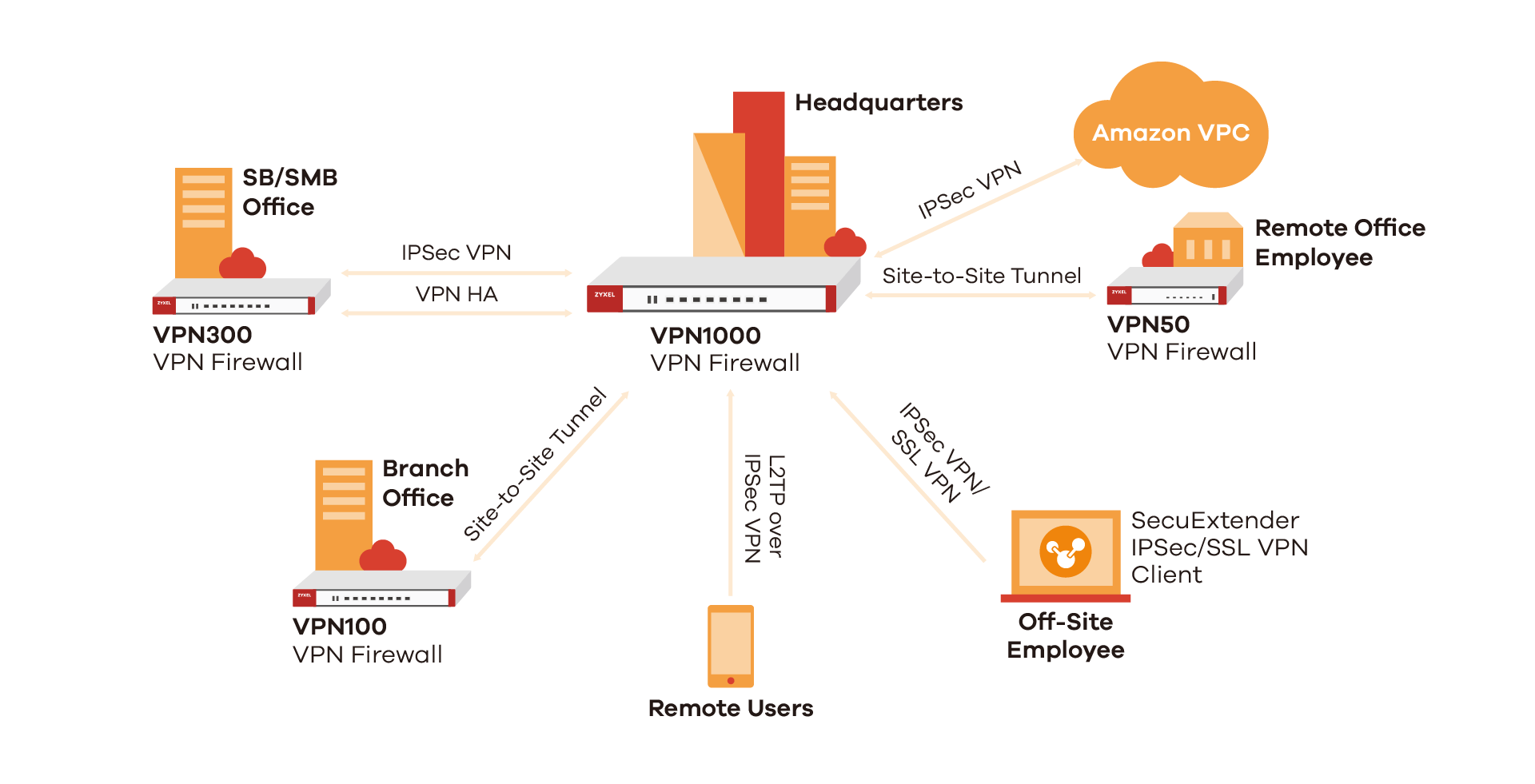 VPN50/100/300/1000 Application Diagram