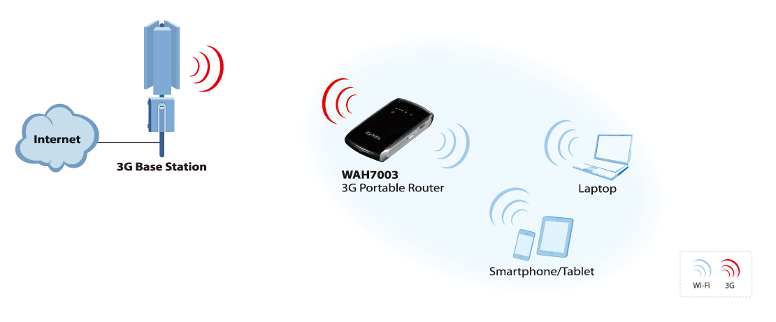 WAH7003, 3G Portable Router