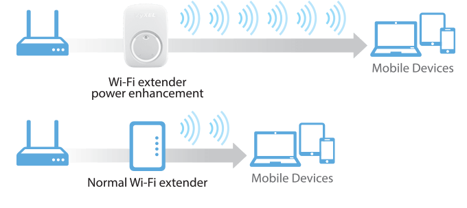 WRE2206, Wireless N300 Range Extender