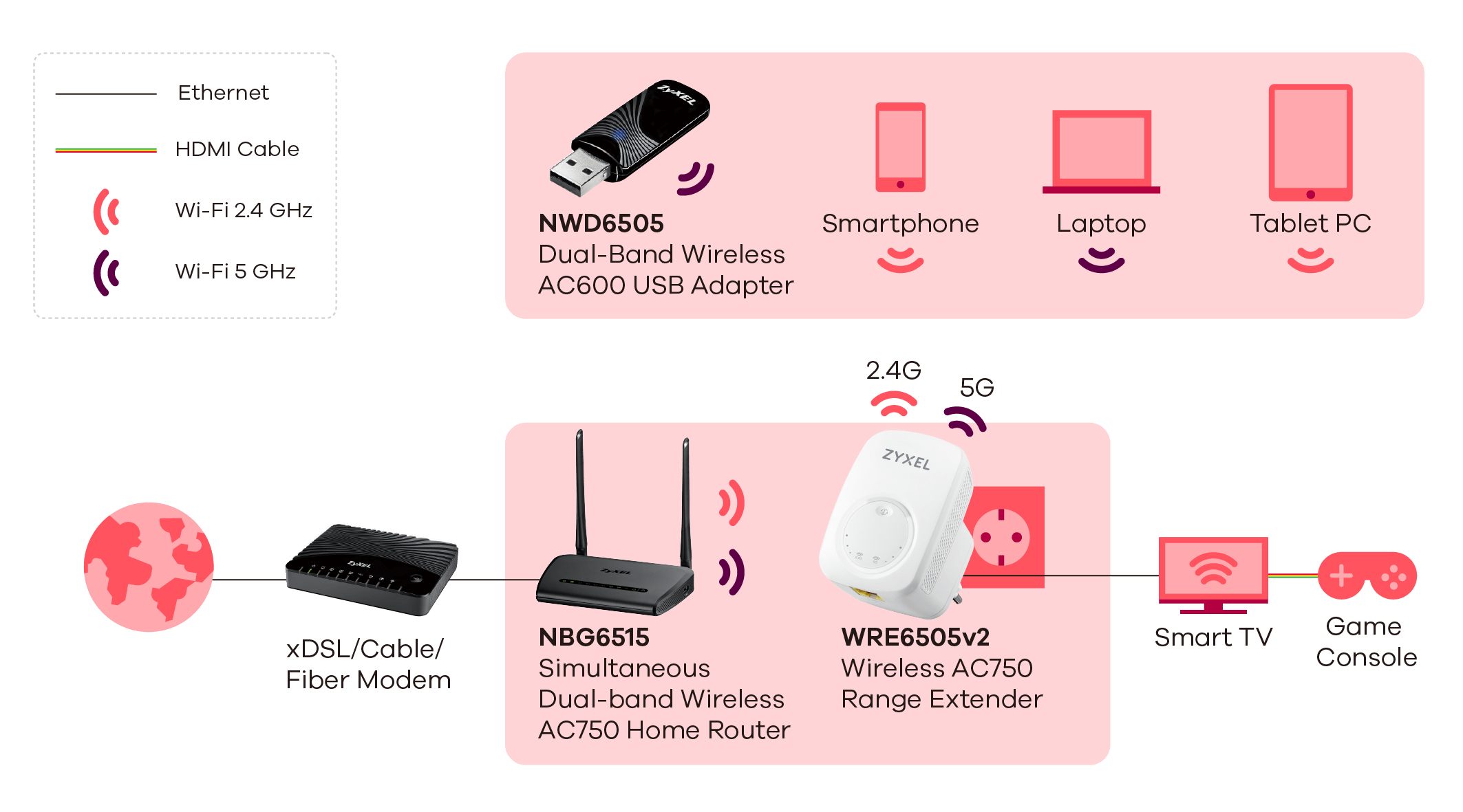WRE6505 v2 Wireless AC750 Range Extender
