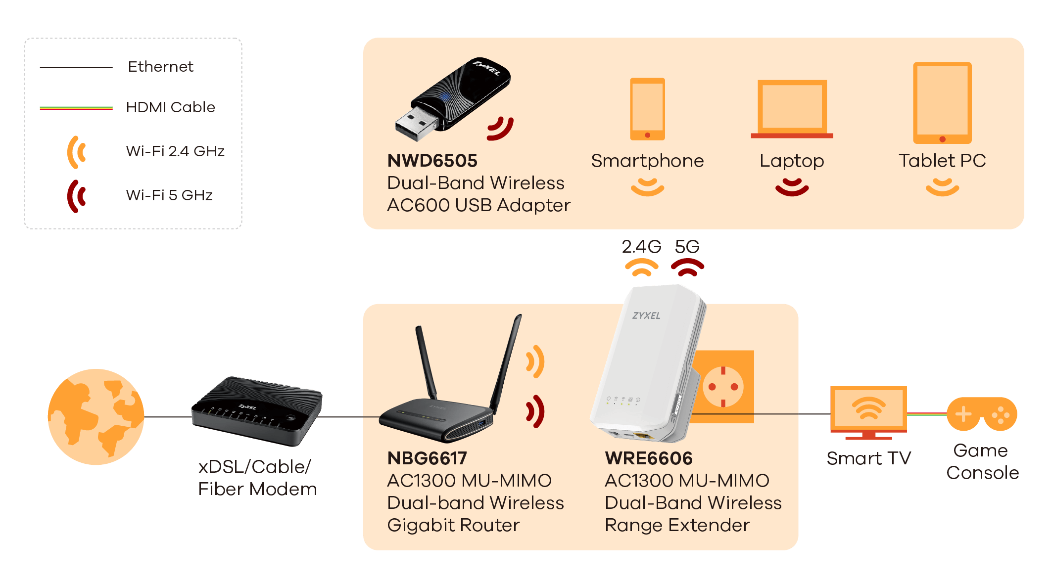 Wre6606 Ac1300 Mu Mimo Dual Band Wireless Range Extender Zyxel Set Up Printer Diagram Application