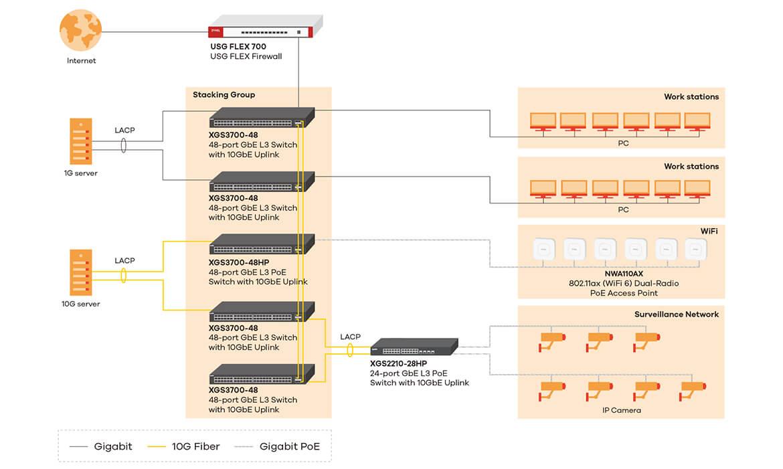 24-port GbE L2+ Switch with 10GbE Uplink Zyxel XGS3700-24