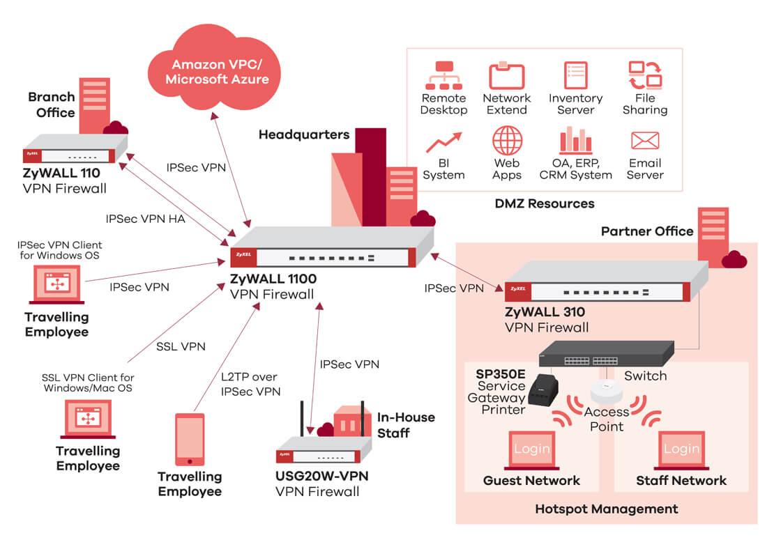 Zywall 110 310 1100 Business Firewall Zyxel