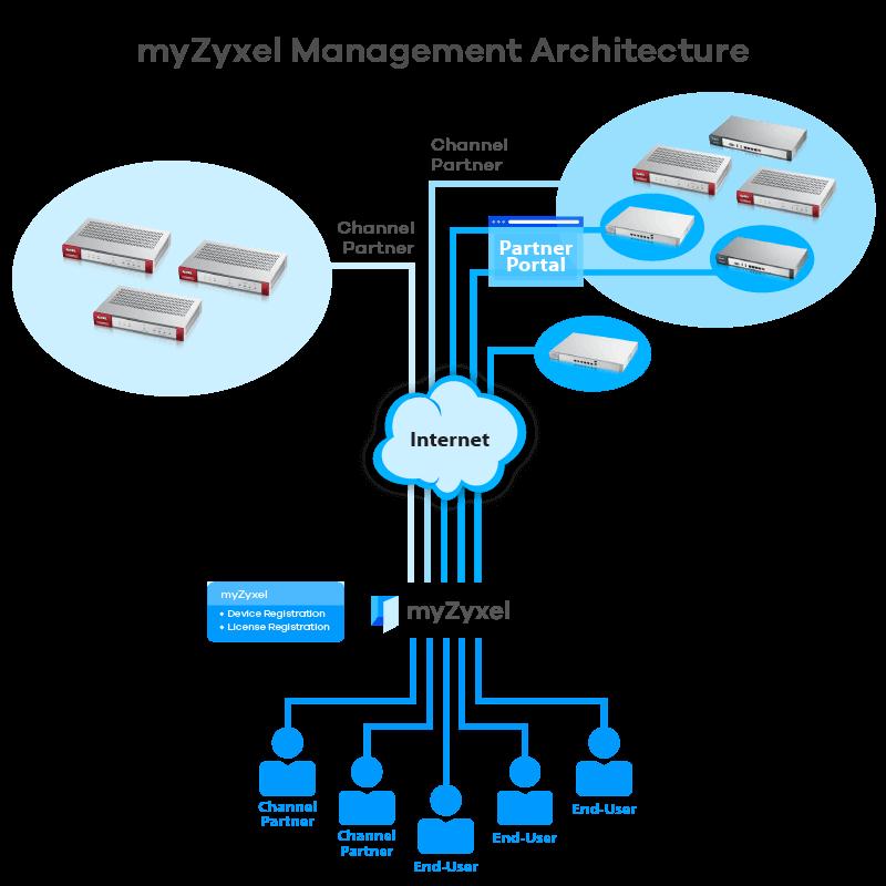 myZyxel Zyxel's new online service platform