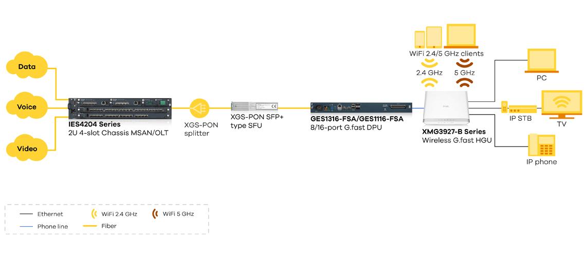 FTTx Solutions, FTTB / FTTDp Solutions - 10G PON scenario