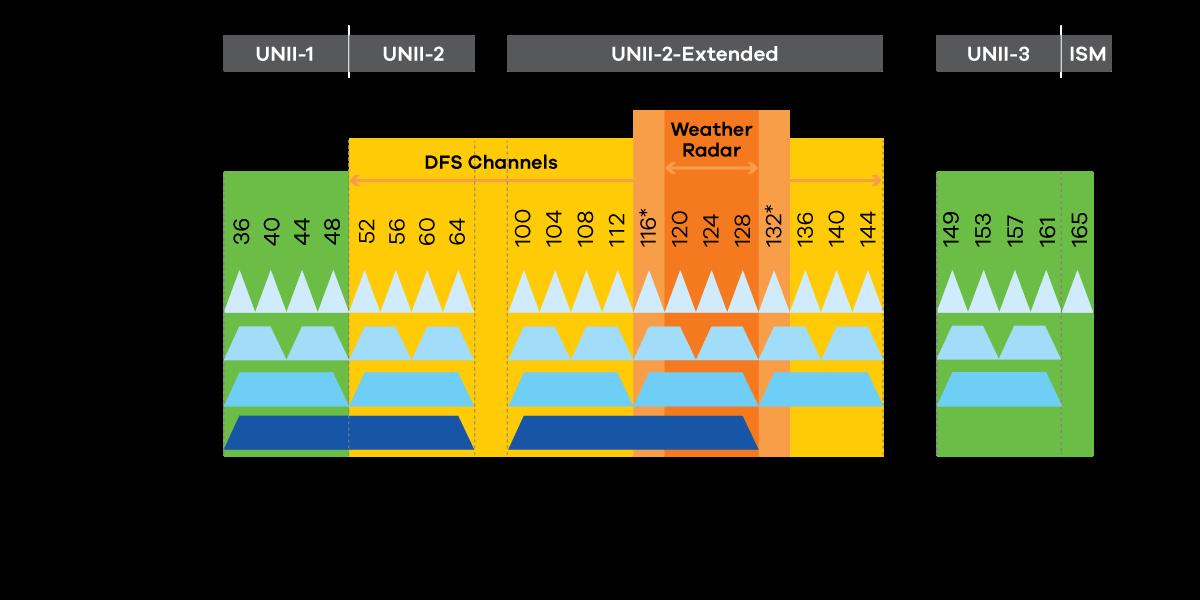 [SCHEMATICS_48IU]  WiFi's Best Kept Secret | Zyxel | Wireless Channel Diagram |  | Zyxel