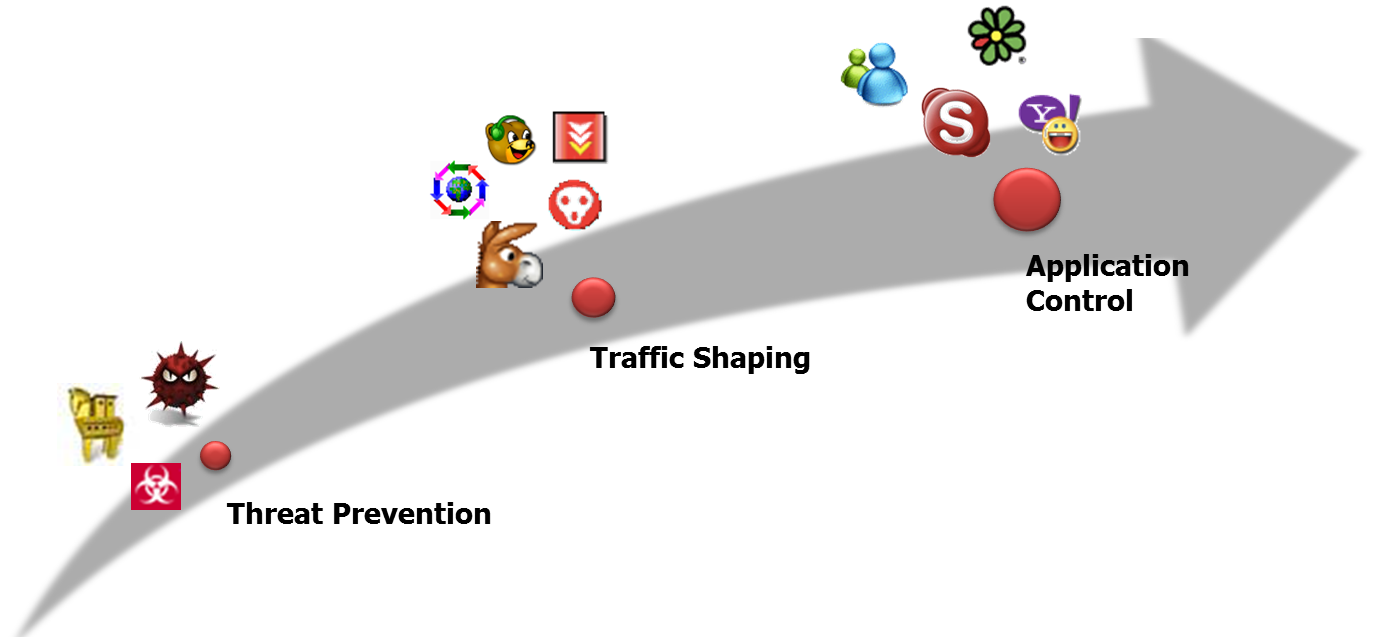 Intrusion detection and prevention, IDP