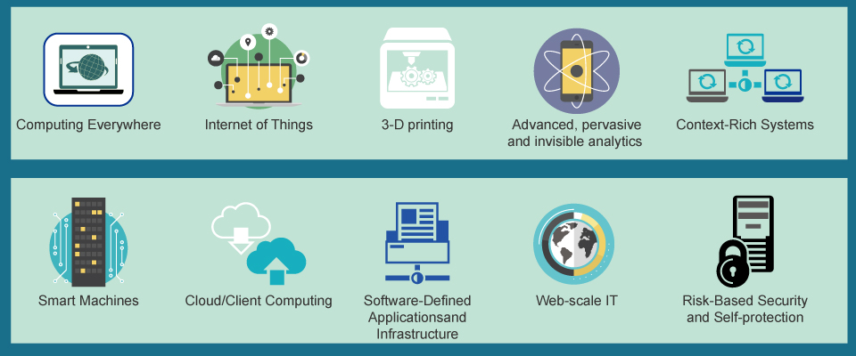 Top 10 Tech Trends for 2015