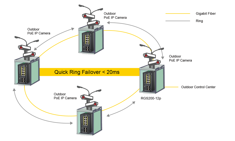 Quick failover for stable connectivity