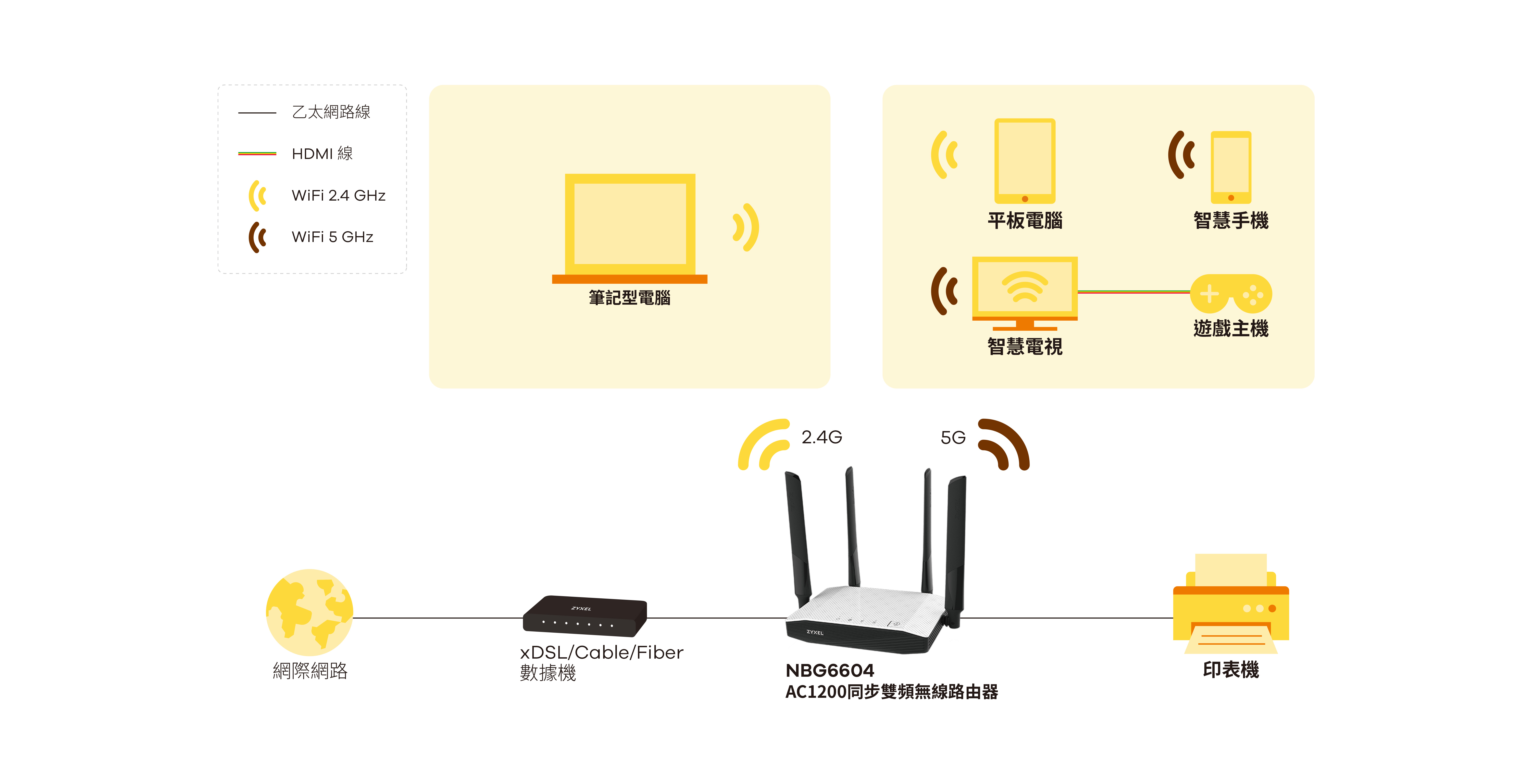 NBG6604, AC1200 Dual-Band Wireless Router