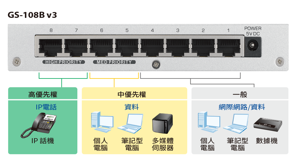 GS-108B v3, 8-Port Desktop Gigabit Ethernet Switch