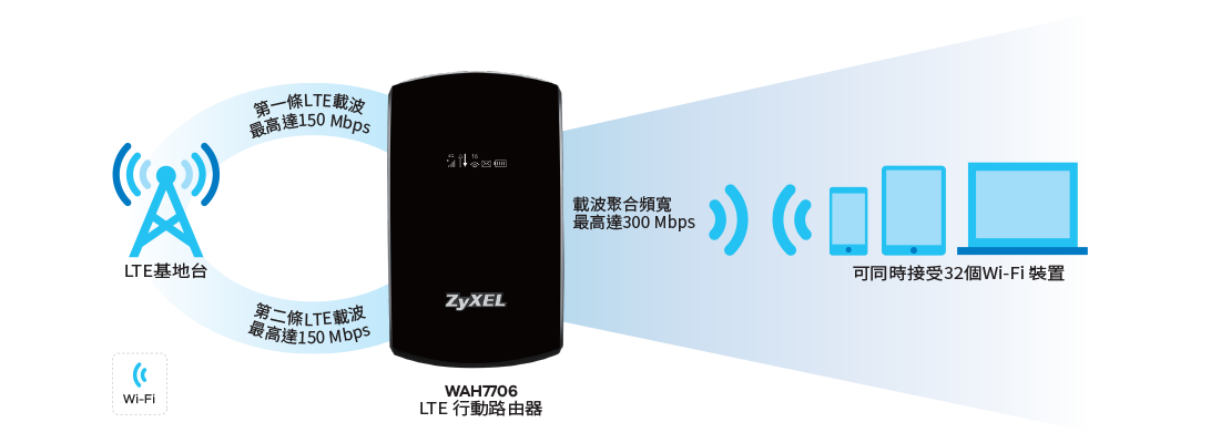 WAH7706, LTE Portable Router