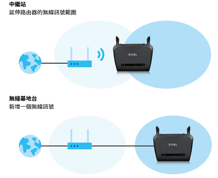 NBG6515, AC750 Dual-Band Wireless Gigabit Router