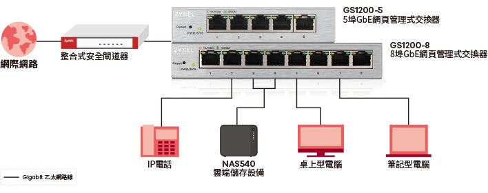 Switch 1200 Series, 5-Port/8-Port Web Managed Gigabit Switch