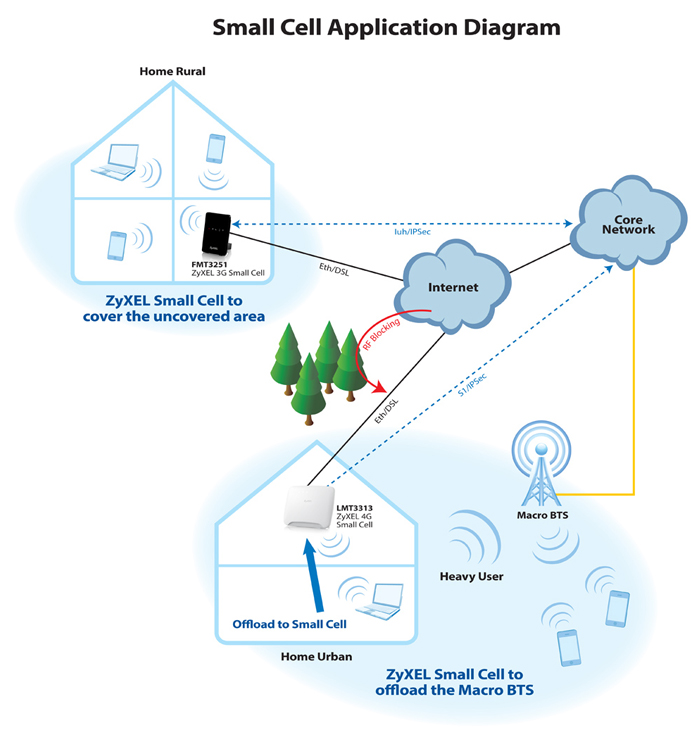 Small-Cell