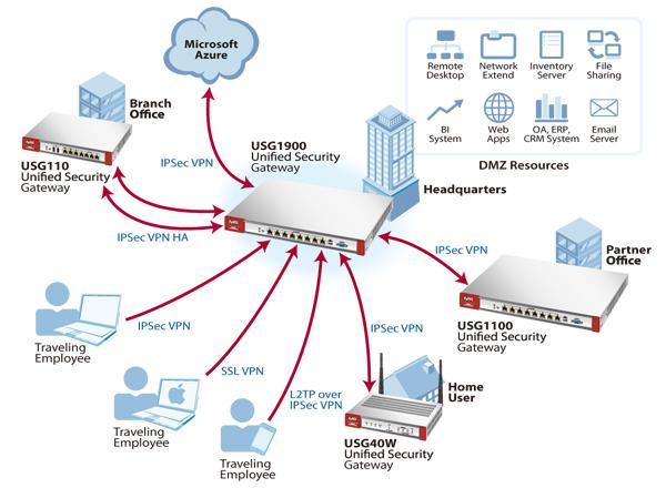 vpn firewall:
