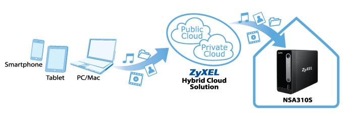 Hybrid cloud media center for home