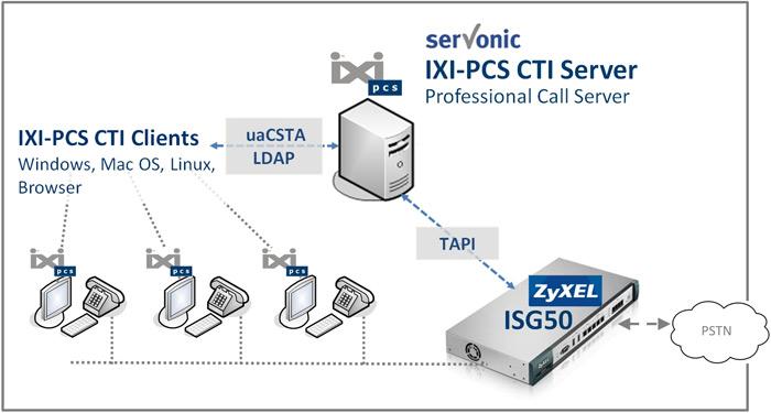ZyXEL ISG50-PSTN Gateway Treiber Herunterladen