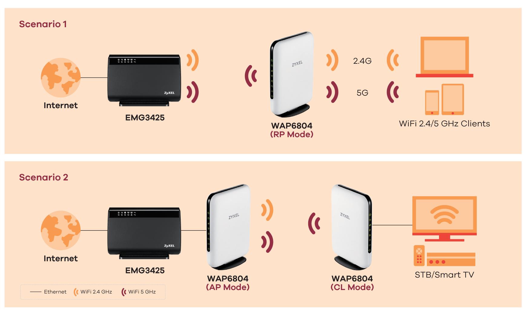 WAP6804 Multy Pro AC2100 Dual-Band WiFi Extender System | Zyxel